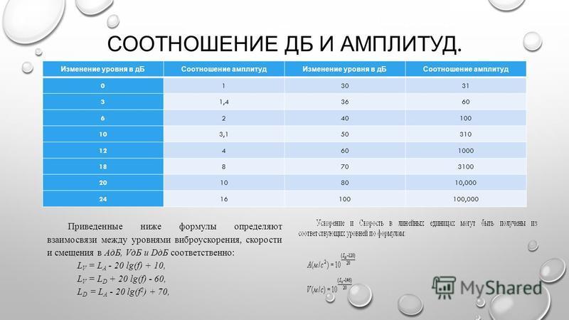 СООТНОШЕНИЕ ДБ И АМПЛИТУД. Изменение уровня в д БСоотношение амплитуд Изменение уровня в д БСоотношение амплитуд 013031 31,43660 6240100 103,150310 124601000 188703100 20108010,000 2416100100,000 Приведенные ниже формулы определяют взаимосвязи между