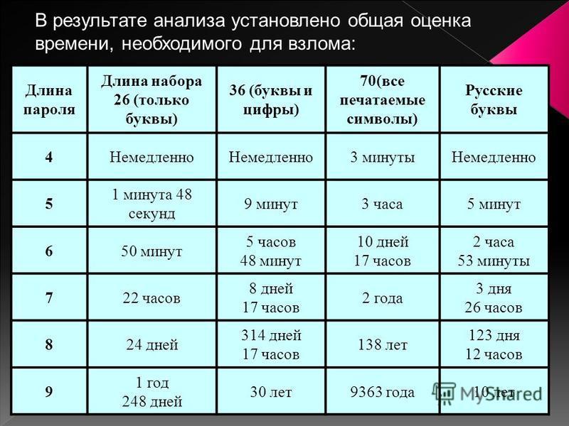 В результате анализа установлено общая оценка времени, необходимого для взлома: Длина пароля Длина набора 26 (только буквы) 36 (буквы и цифры) 70(все печатаемые символы) Русские буквы 4Немедленно 3 минуты Немедленно 5 1 минута 48 секунд 9 минут 3 час