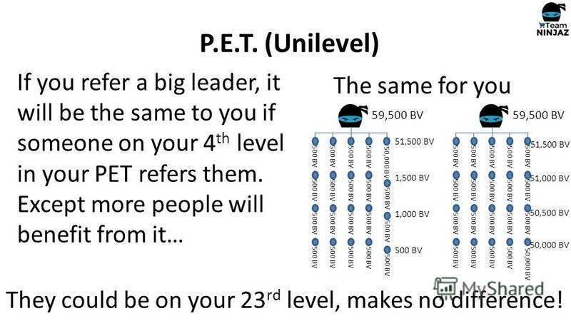 If you refer a big leader, it will be the same to you if someone on your 4 th level in your PET refers them. Except more people will benefit from it… P.E.T. (Unilevel) 50,000 BV 500 BV 50,000 BV 500 BV The same for you They could be on your 23 rd lev
