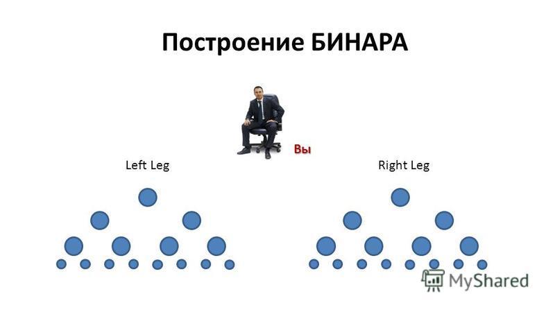 Вы Left LegRight Leg Построение БИНАРА