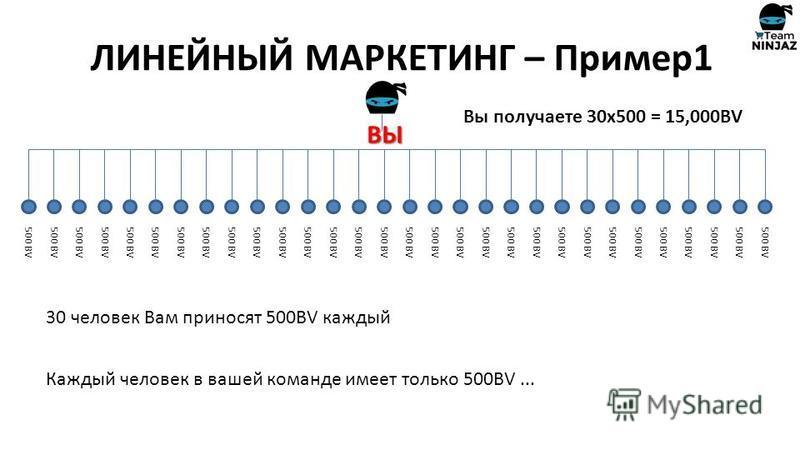 ВЫ 1 500 BV 30 человек Вам приносят 500BV каждый Каждый человек в вашей команде имеет только 500BV... Вы получаете 30x500 = 15,000BV ЛИНЕЙНЫЙ МАРКЕТИНГ – Пример 1