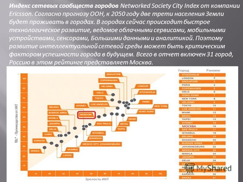 Индекс сетевых сообществ городов Networked Society City Index от компании Ericsson. Согласно прогнозу ООН, к 2050 году две трети населения Земли будет проживать в городах. В городах сейчас происходит быстрое технологическое развитие, ведомое облачным