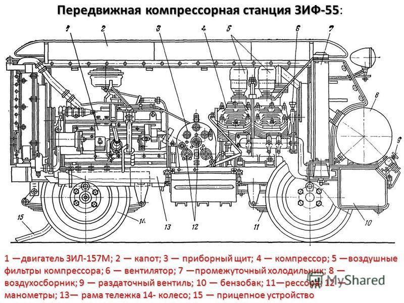 Передвижная компрессорная станция ЗИФ-55 Передвижная компрессорная станция ЗИФ-55: 1 двигатель ЗИЛ-157М; 2 капот; 3 приборный щит; 4 компрессор; 5 воздушные фильтры компрессора; 6 вентилятор; 7 промежуточный холодильник; 8 воздухосборник; 9 раздаточн
