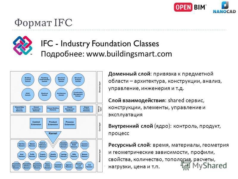 Формат IFC IFC - Industry Foundation Classes Подробнее : www.buildingsmart.com Ресурсный слой : время, материалы, геометрия и геометрические зависимости, профили, свойства, количество, топология, расчеты, нагрузки, цена и т. п. Внутренний слой ( ядро
