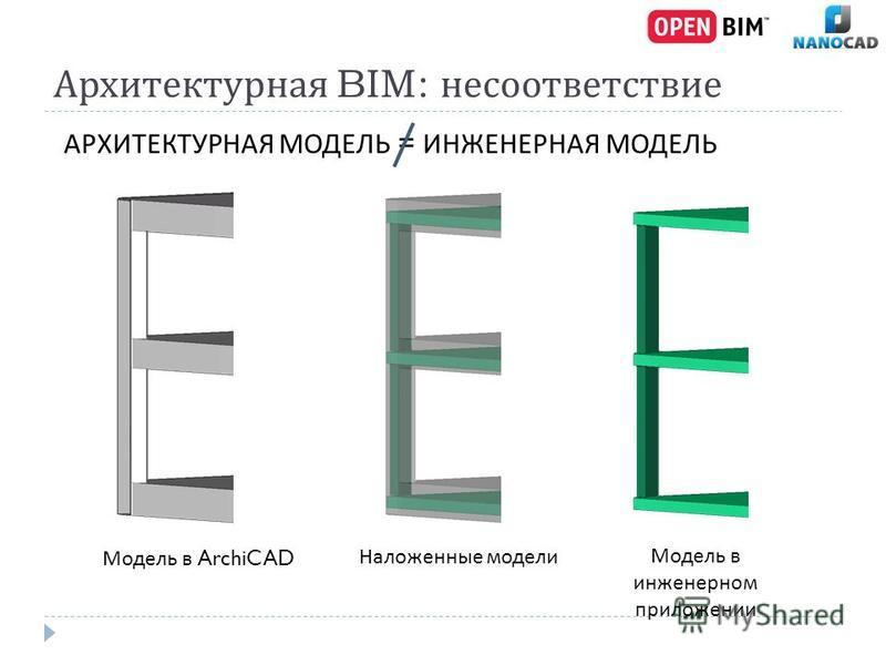 Архитектурная BIM: несоответствие Модель в ArchiCAD Наложенные модели Модель в инженерном приложении АРХИТЕКТУРНАЯ МОДЕЛЬ = ИНЖЕНЕРНАЯ МОДЕЛЬ