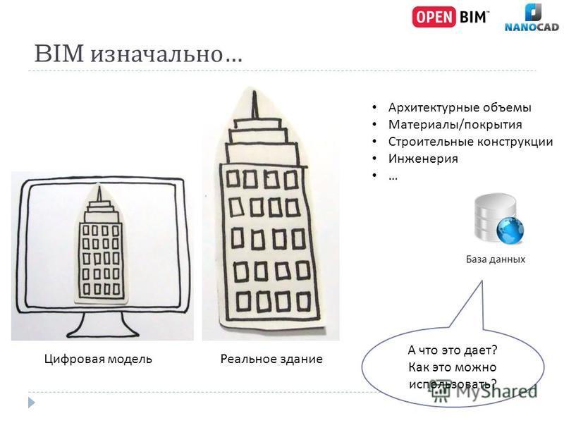 BIM изначально … Цифровая модель Реальное здание Архитектурные объемы Материалы / покрытия Строительные конструкции Инженерия … А что это дает ? Как это можно использовать ? База данных