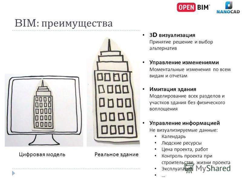 BIM: преимущества Цифровая модель Реальное здание 3D визуализация Принятие решение и выбор альтернатив Управление изменениями Моментальные изменения по всем видам и отчетам Имитация здания Моделирование всех разделов и участков здания без физического