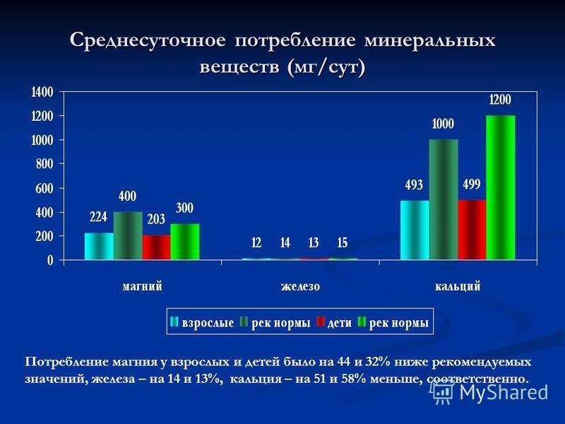 Среднесуточное потребление минеральных веществ (мг/сут) Потребление магния у взрослых и детей было на 44 и 32% ниже рекомендуемых значений, железа – на 14 и 13%, кальция – на 51 и 58% меньше, соответственно.
