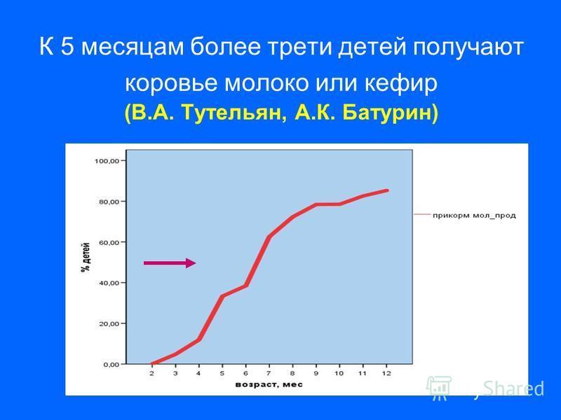 К 5 месяцам более трети детей получают коровье молоко или кефир (В.А. Тутельян, А.К. Батурин)