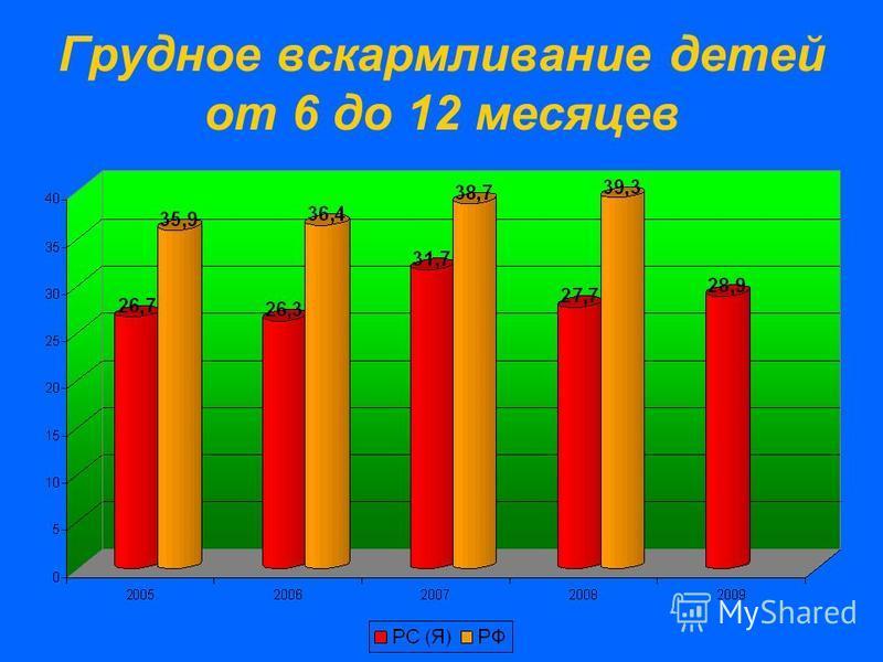 Грудное вскармливание детей от 6 до 12 месяцев
