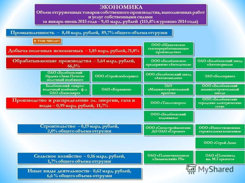 Промышленность – 8,48 млрд. рублей, 89,7% общего объема отгрузки ЭКОНОМИКА Объем отгруженных товаров собственного производства, выполненных работ и услуг собственными силами за январь-июнь 2015 года – 9,45 млрд. рублей (115,8% к уровню 2014 года) ЭКО