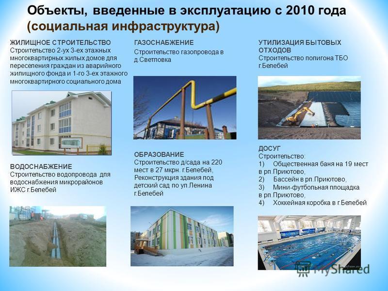 Объекты, введенные в эксплуатацию с 2010 года (социальная инфраструктура) ГАЗОСНАБЖЕНИЕ Строительство газопровода в д.Светловка ЖИЛИЩНОЕ СТРОИТЕЛЬСТВО Строительство 2-ух 3-ех этажных многоквартирных жилых домов для переселения граждан из аварийного ж