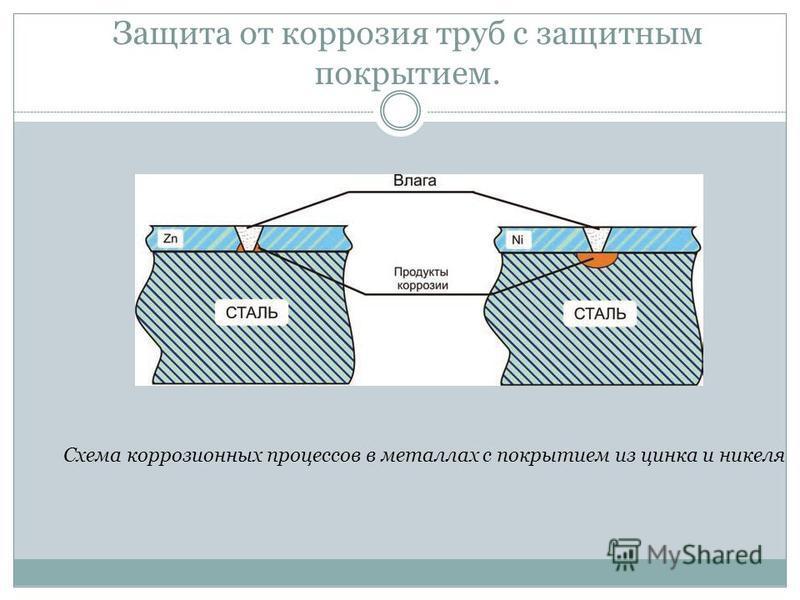 Схема коррозионных процессов в металлах с покрытием из цинка и никеля Защита от коррозия труб с защитным покрытием.