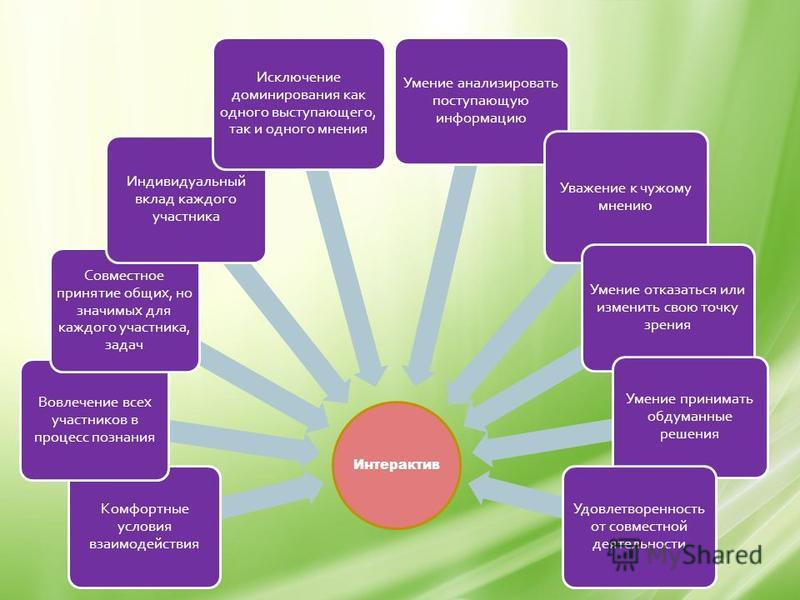 Интерактив Комфортные условия взаимодействия Вовлечение всех участников в процесс познания Совместное принятие общих, но значимых для каждого участника, задач Индивидуальный вклад каждого участника Исключение доминирования как одного выступающего, та