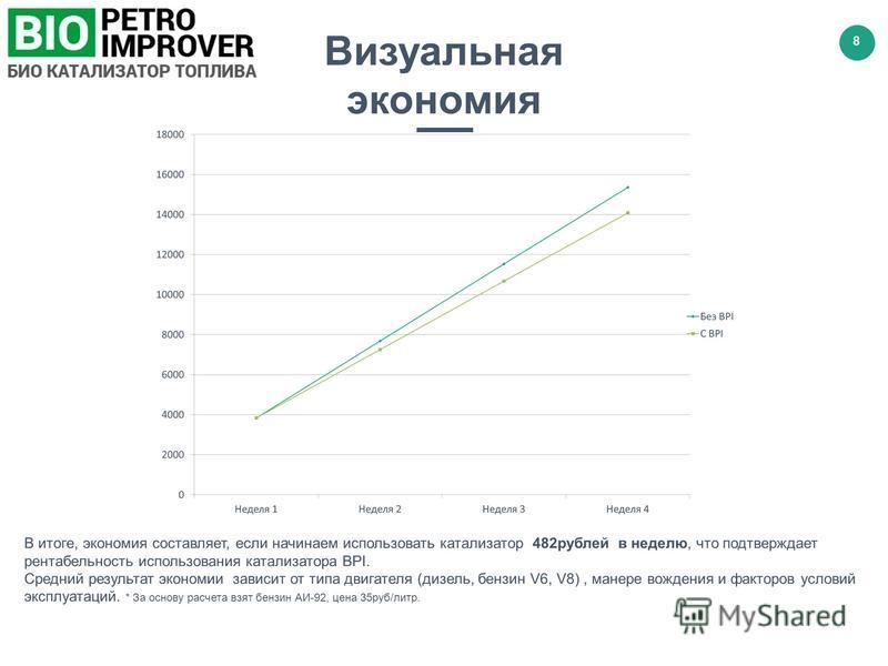 www.companyname.com © 2016 Motagua PowerPoint Multipurpose Theme. All Rights Reserved. 8 Визуальная экономия В итоге, экономия составляет, если начинаем использовать катализатор 482 рублей в неделю, что подтверждает рентабельность использования катал