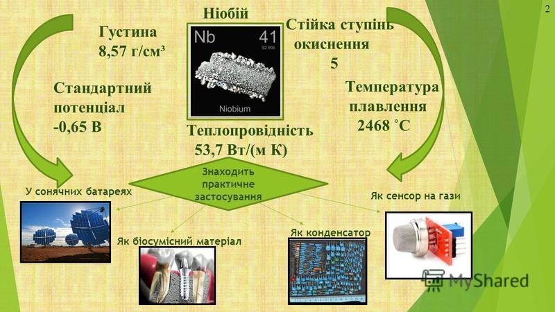 Знаходить практичне застосування У сонячних батареях Як біосумісний матеріал Як конденсатор Як сенсор на гази Ніобій Густина 8,57 г/см³ Температура плавлення 2468 ˚С Стандартний потенціал -0,65 В Стійка ступінь окиснення 5 Теплопровідність 53,7 Вт/(м
