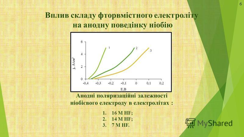 Вплив складу фторвмістного електроліту на анодну поведінку ніобію Анодні поляризаційні залежності ніобієвого електроду в електролітах : 1.16 М HF; 2.14 М HF; 3.7 М HF. 6