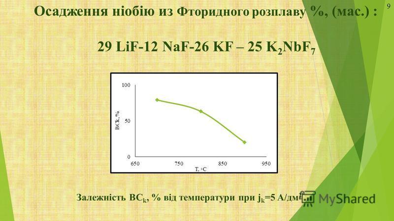 Осадження ніобію из Фторидного розплаву %, (мас.) : 29 LiF-12 NaF-26 KF – 25 K 2 NbF 7 Залежність ВС k, % від температури при j k =5 A/дм 2 9