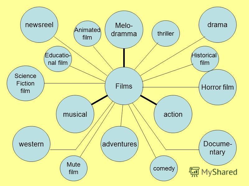 drama Horror film newsreel westernadventures Docume- ntary thriller Historical film Educatio- nal film Science Fiction film Animated film comedy Mute film