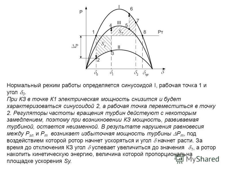 Нормальный режим работы определяется синусоидой I, рабочая точка 1 и угол 0. При КЗ в точке К1 электрическая мощность снизится и будет характеризоваться синусоидой 2, а рабочая точка переместиться в точку 2. Регуляторы частоты вращения турбин действу
