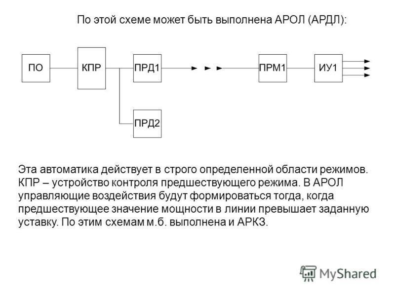 По этой схеме может быть выполнена АРОЛ (АРДЛ): Эта автоматика действует в строго определенной области режимов. КПР – устройство контроля предшествующего режима. В АРОЛ управляющие воздействия будут формироваться тогда, когда предшествующее значение