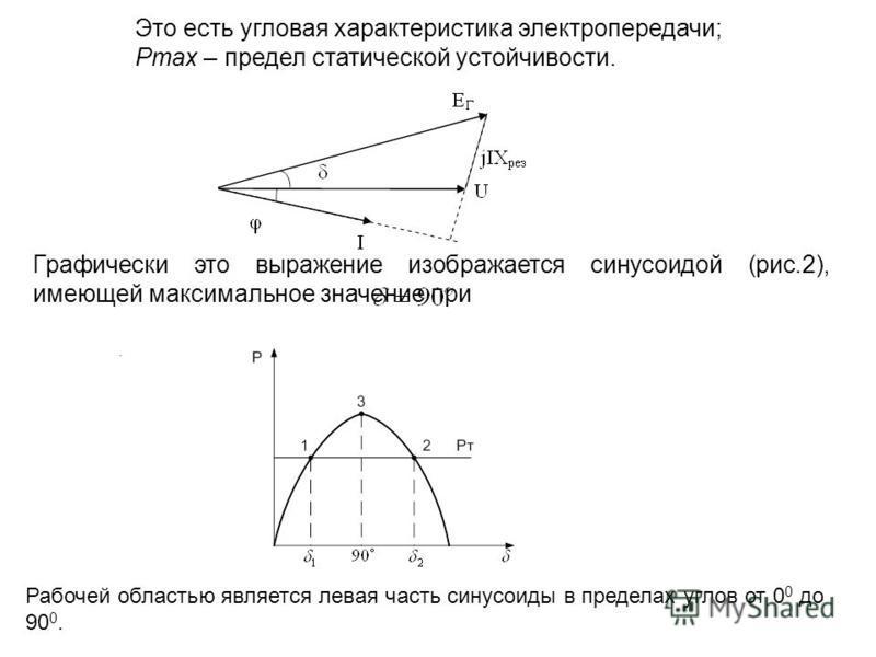 Это есть угловая характеристика электропередачи; Рmax – предел статической устойчивости. Графически это выражение изображается синусоидой (рис.2), имеющей максимальное значение при. Рабочей областью является левая часть синусоиды в пределах углов от