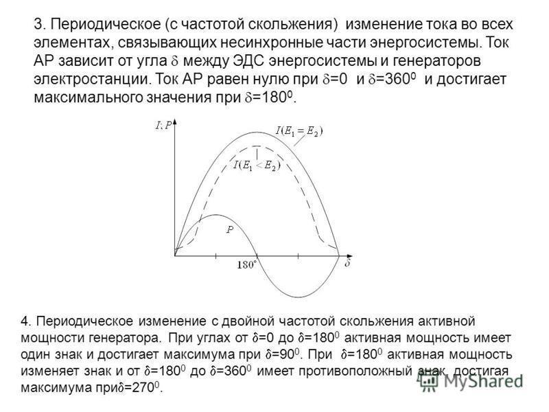 3. Периодическое (с частотой скольжения) изменение тока во всех элементах, связывающих несинхронные части энергосистемы. Ток АР зависит от угла между ЭДС энергосистемы и генераторов электростанции. Ток АР равен нулю при =0 и =360 0 и достигает максим