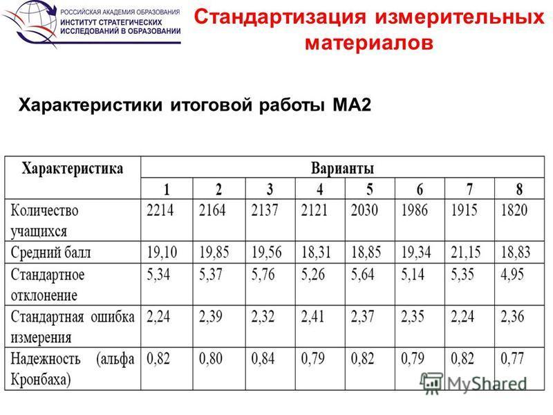 Стандартизация измерительных материалов Характеристики итоговой работы МА2