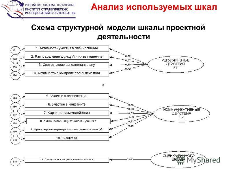 Анализ используемых шкал Схема структурной модели шкалы проектной деятельности