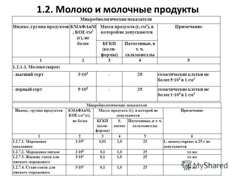 1.2. Молоко и молочные продукты Микробиологические показатели Индекс, группа продуктов КМАФАнМ, КОЕ/см 3 (г), не Масса продукта (г, см 3 ), в которой не допускаются Примечание болееБГКП (коли- формы) Патогенные, в т. ч. сальмонеллы 12345 1.2.1.1. Мол