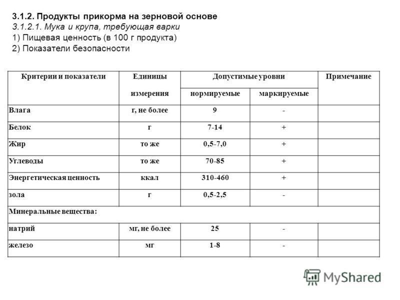 Критерии и показатели Единицы Допустимые уровни Примечание измерениянормируемыемаркируемые Влагаг, не более 9- Белокг 7-14+ Жирто же 0,5-7,0+ Углеводыто же 70-85+ Энергетическая ценностьккал 310-460+ золаг 0,5-2,5- Минеральные вещества: натриймг, не