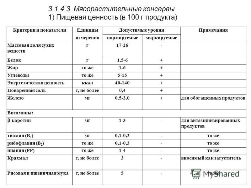 Критерии и показатели Единицы Допустимые уровни Примечания измерениянормируемыемаркируемые Массовая доля сухих веществ г 17-26- Белокг 1,5-6+ Жирто же 1-6+ Углеводыто же 5-15+ Энергетическая ценностьккал 40-140+ Поваренная сольг, не более 0,4+ Железо