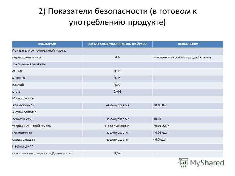 2) Показатели безопасности (в готовом к употреблению продукте) Показатели Допустимые уровни, мг/кг, не более Примечание Показатели окислительной порчи: перекисное число 4,0 ммоль активного кислорода / кг жира Токсичные элементы: свинец 0,05 мышьяк 0,