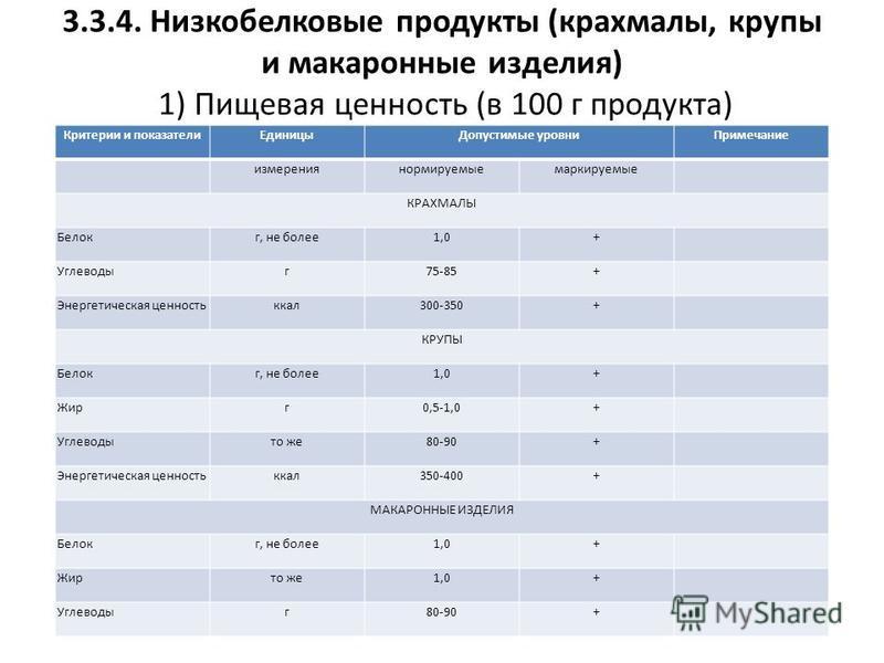 3.3.4. Низкобелковые продукты (крахмалы, крупы и макаронные изделия) 1) Пищевая ценность (в 100 г продукта) Критерии и показатели Единицы Допустимые уровни Примечание измерениянормируемыемаркируемые КРАХМАЛЫ Белокг, не более 1,0+ Углеводыг 75-85+ Эне