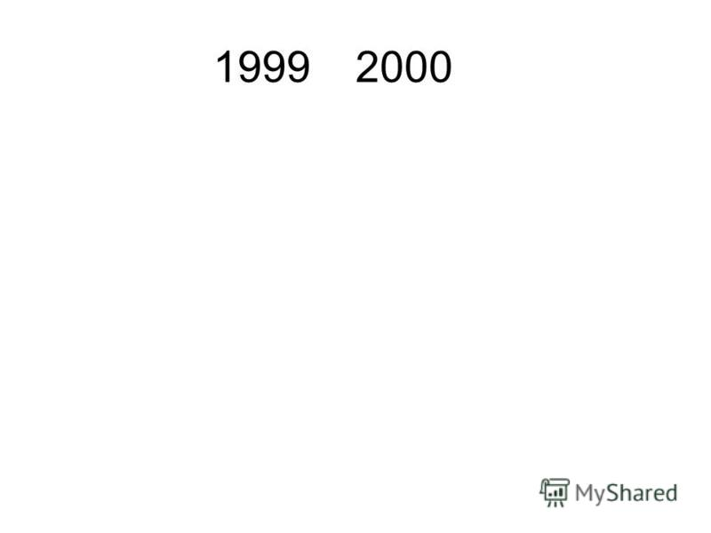 19992000