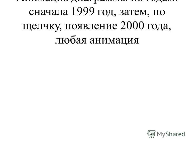 Анимация диаграммы по годам: сначала 1999 год, затем, по щелчку, появление 2000 года, любая анимация