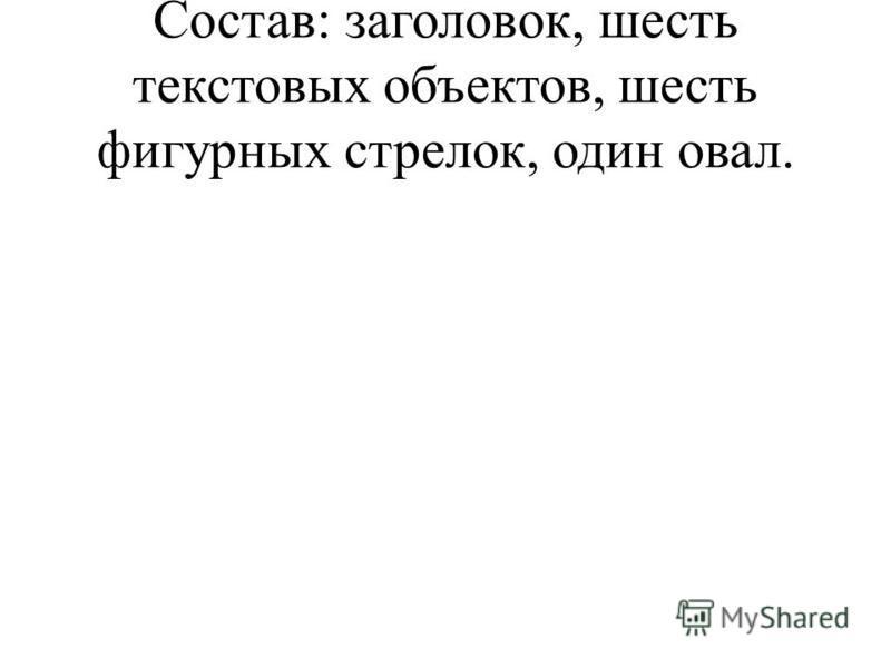 Состав: заголовок, шесть текстовых объектов, шесть фигурных стрелок, один овал.
