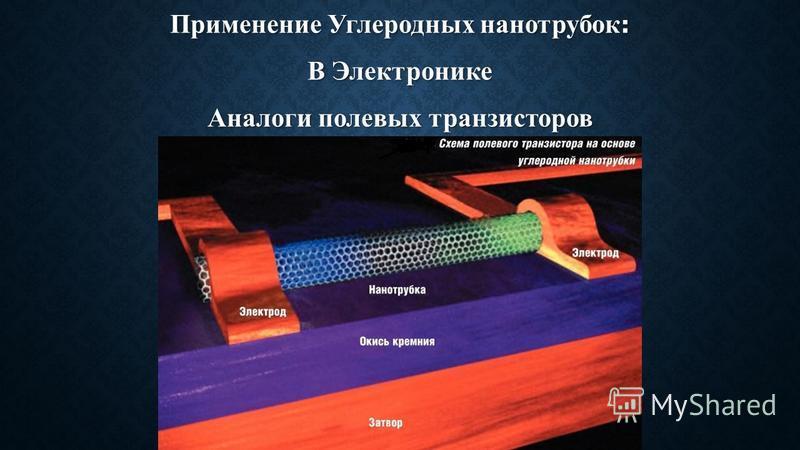 Применение Углеродных нанотрубок : В Электронике Аналоги полевых транзисторов
