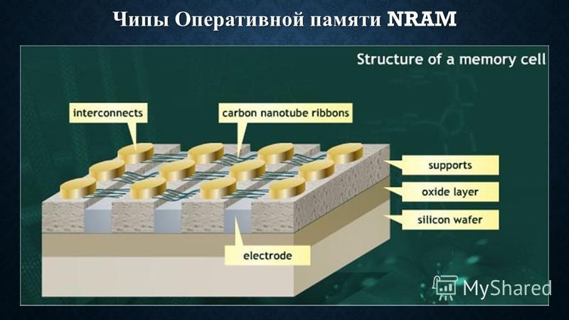Чипы Оперативной памяти NRAM