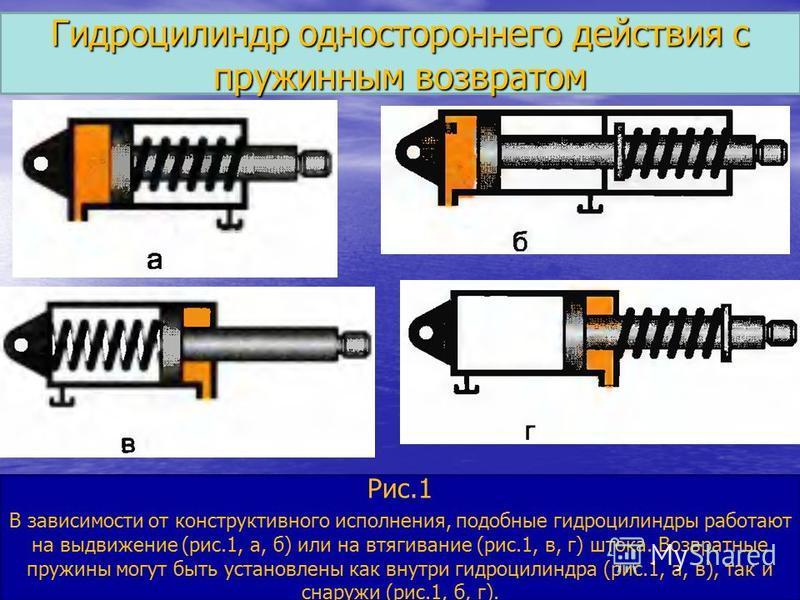 Гидроцилиндр одностороннего действия с пружинным возвратом Рис.1 В зависимости от конструктивного исполнения, подобные гидроцилиндры работают на выдвижение (рис.1, а, б) или на втягивание (рис.1, в, г) штока. Возвратные пружины могут быть установлены
