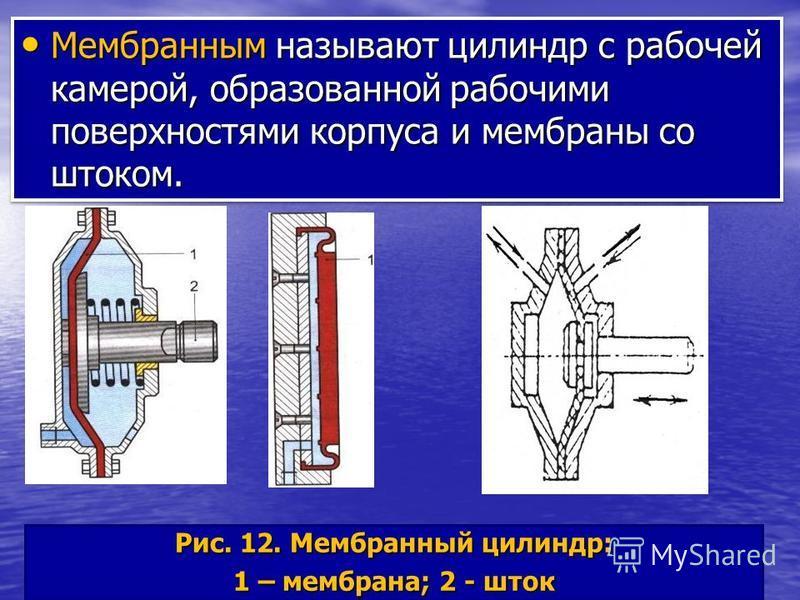 Рис. 12. Мембранный цилиндр: 1 – мембрана; 2 - шток Мембранным называют цилиндр с рабочей камерой, образованной рабочими поверхностями корпуса и мембраны со штоком. Мембранным называют цилиндр с рабочей камерой, образованной рабочими поверхностями ко