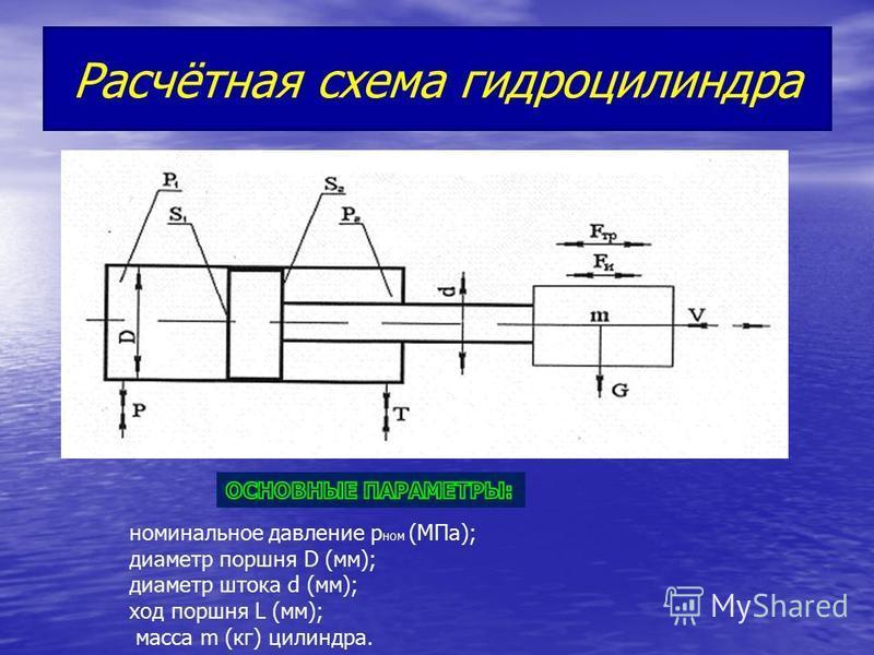 Расчётная схема гидроцилиндра номинальное давление p ном (МПа); диаметр поршня D (мм); диаметр штока d (мм); ход поршня L (мм); масса m (кг) цилиндра.