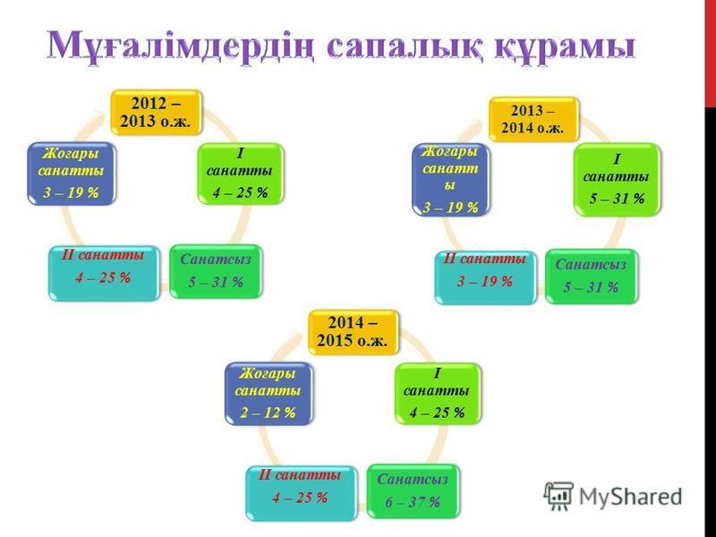 2012 – 2013 о.ж. I сонаты 4 – 25 % Санатсыз 5 – 31 % II сонаты 4 – 25 % Жоғары сонаты 3 – 19 % 2013 – 2014 о.ж. I сонаты 5 – 31 % Санатсыз 5 – 31 % II сонаты 3 – 19 % Жоғары сенат ы 3 – 19 % 2014 – 2015 о.ж. I сонаты 4 – 25 % Санатсыз 6 – 37 % II сон