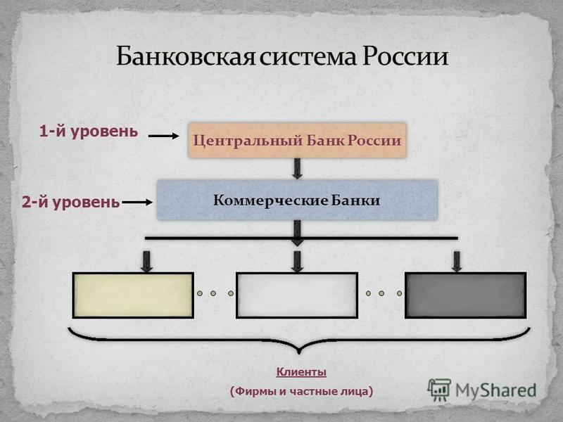 Центральный Банк России 1-й уровень Коммерческие Банки 2-й уровень Клиенты (Фирмы и частные лица)