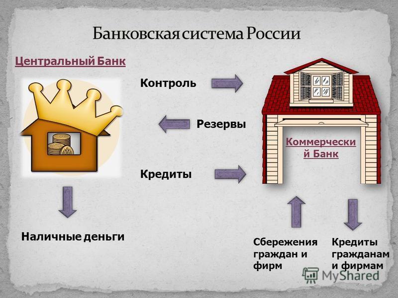 Коммерчески й Банк Центральный Банк Контроль Резервы Кредиты Наличные деньги Сбережения граждан и фирм Кредиты гражданам и фирмам
