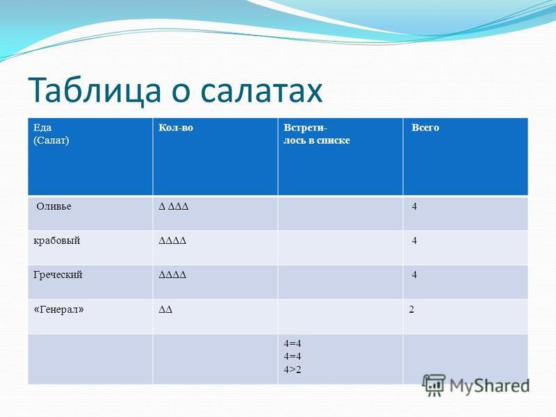 Таблица о салатах Еда (Салат) Кол-во Встрети- лось в списке Всего Оливье 4 крабовый 4 Греческий 4 « Генерал » 2 4=4 4>2