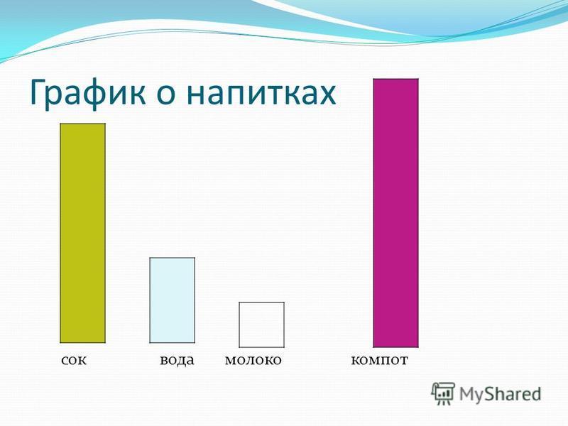 График о напитках сок вода молоко компот