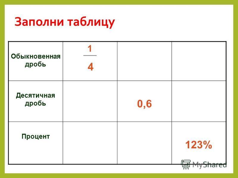 Заполни таблицу Обыкновенная дробь 1 Десятичная дробь 0,6 Процент 123% 4