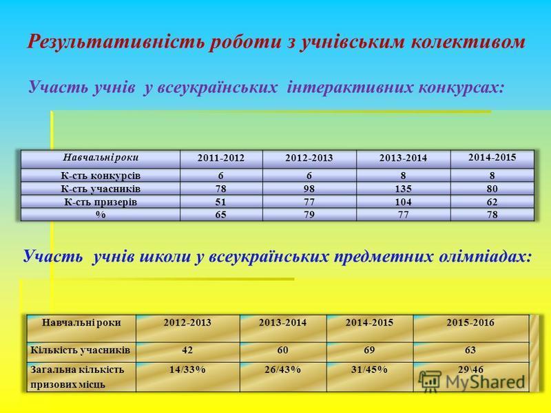 Результативність роботи з учнівським колективом Участь учнів у всеукраїнських інтерактивних конкурсах: Участь учнів школи у всеукраїнських предметних олімпіадах: