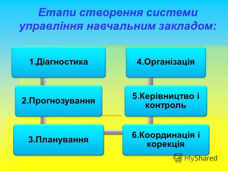 Етапи створення системи управління навчальним закладом: 1.Діагностика2.Прогнозування3.Планування 6.Координація і корекція 5.Керівництво і контроль 4.Організація